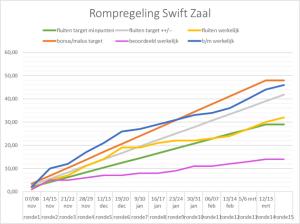 Rompregeling SwiftZaalcompetitie