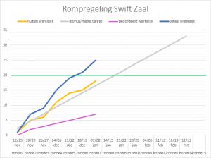 rompregeling Swift zaal 2016-2017